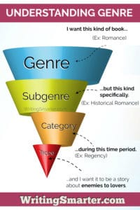 book genres are broken down into different sections, but don't confuse subgenre, categories, or tropes